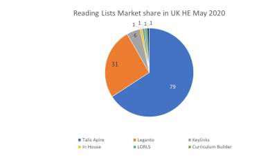 reading_lists_market_share_may_2020.jpg